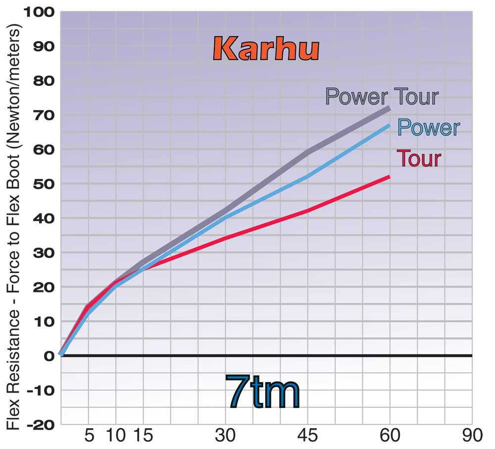 Review: 7tm Adds Power To The Tour.