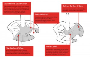 Features of the patent pending Lift Basket.