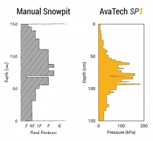 Comparing snow profile info by hand VS SP-1
