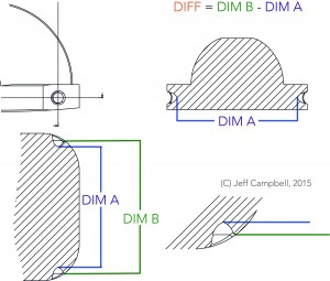 Dimensional tolerances and the ability for them to add up create the potential for inconsistent results.
